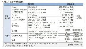 仙台市でつかえる宮城県からのリフォーム関連補助金
